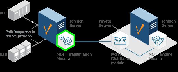 Ignition TAG into MQTT Bridge. SCADA. Cirrus Link Solutions.