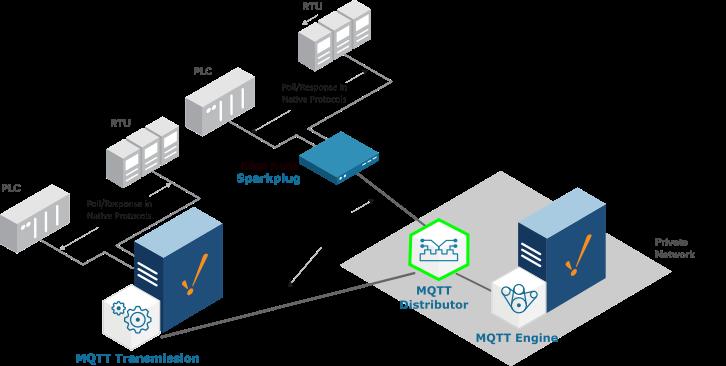 MQTT Distributor. SCADA. Cirrus Link Solutions.