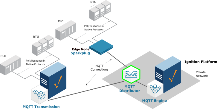 MQTT-Distributor-Updated-2-6-2018
