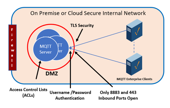 MQTT Security Best Practices - Cirrus Link