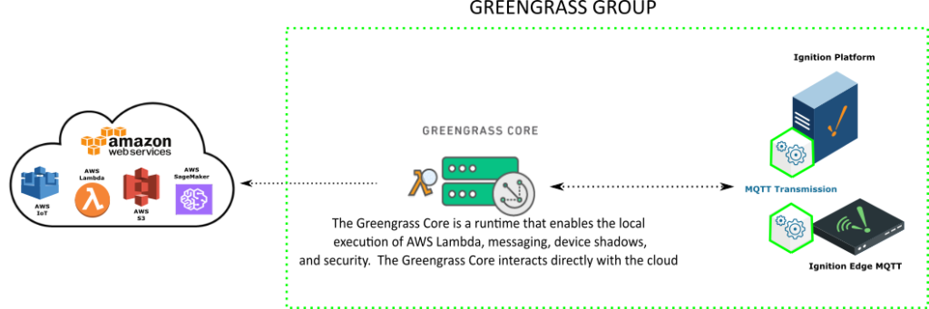Ignition TAG into AWS Greengrass. SCADA. Cirrus Link Solutions.