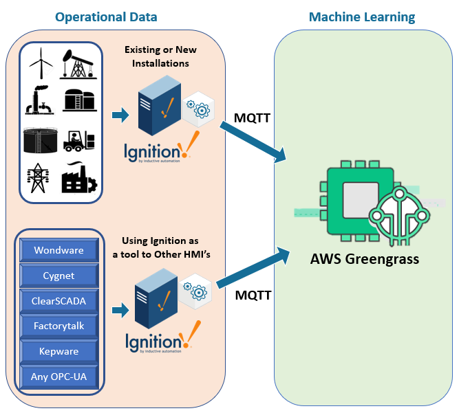 Simply Connect Ignition and AWS Greengrass for Machine Learning