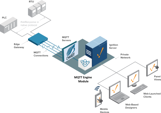 MQTT Server. Private Architecture. Cirrus Link Solutions.
