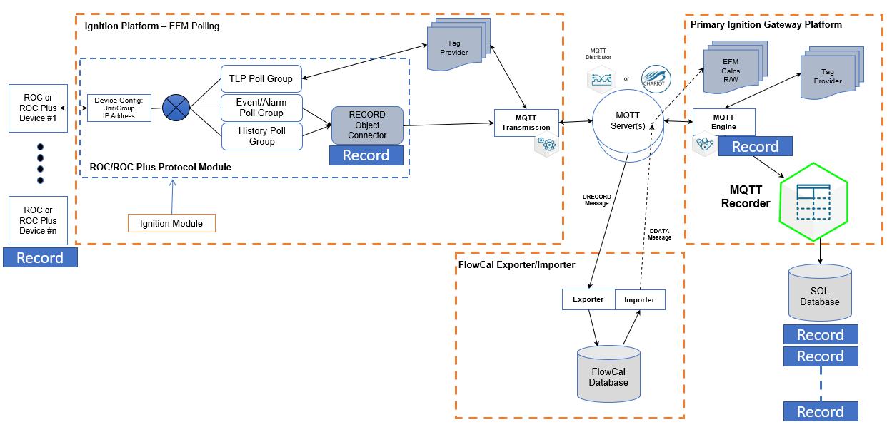 MQTT Software for IIoT - Cirrus Link