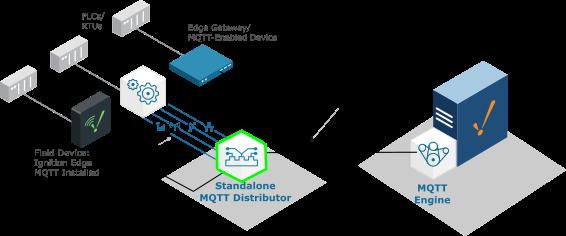 Standalone-MQTT-Distributor