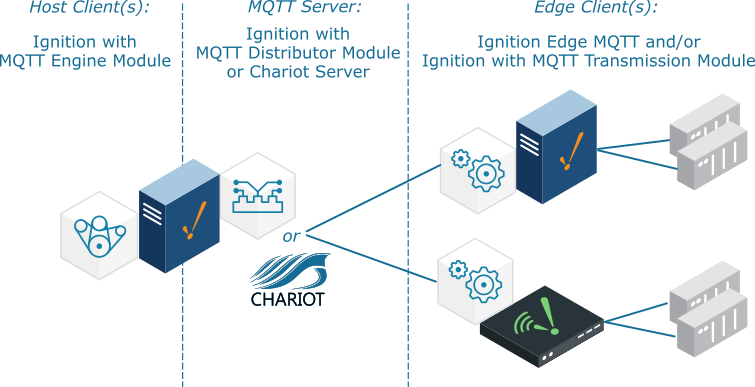 MQTT IIoT Architecture with Ignition