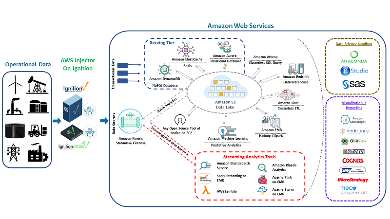 Edge-Computing-SCADA-AWS-injectors-Cirrus-Link-Solutions-Amazon-Web-Services