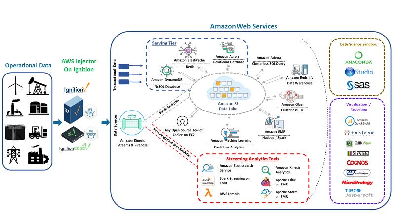 Edge-Computing-SCADA-AWS-injectors-Cirrus-Link-Solutions-Amazon-Web-Services
