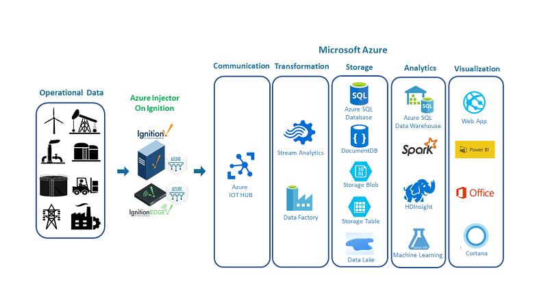 Edge-Computing-SCADA-Azure-Injector-Cirrus-Link-Solutions