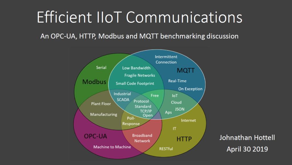 Efficient IIoT Communications Image