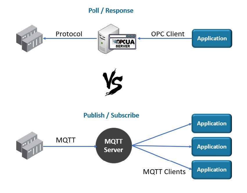 White Paper_IIoT Protocols Comparing OPC UA to MQTT